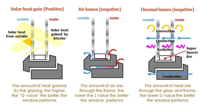 How to make energy efficient windows